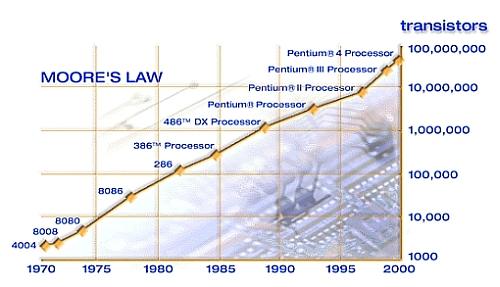 Картинки по запросу Moore's law